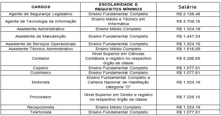 CONCURSO PÚBLICO DETRAN EDITAL ABERTO PARA NÍVEL MÉDIO/TÉCNICO E SUPERIOR TEM 170 VAGAS! SALÁRIO ATÉ R$7.228,15!