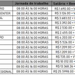 Banco do Brasil abre Concurso Publico para nível fundamental, médio, técnico e superior – Salário até R$ 5.683,00