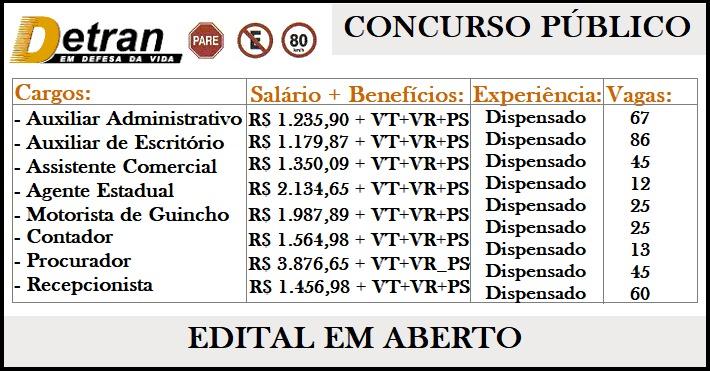 DETRAN abre concurso para nível fundamental, médio e técnico – São 257 vagas, com salário de R$ 1.629,74 a R$ 3.876,65.