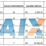 Concurso Caixa 2018 nível médio Salários de até R$ 18.984,00