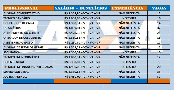 Caixa Econômica Federal Abre Inscrições Para Diversas Vagas – Médio – Técnico E Superior: Os Salários Vai Até R$ 8.350,00!
