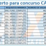Confira Edital do Concurso CEF 2019 – Cargos, Remunerações e Inscrições.