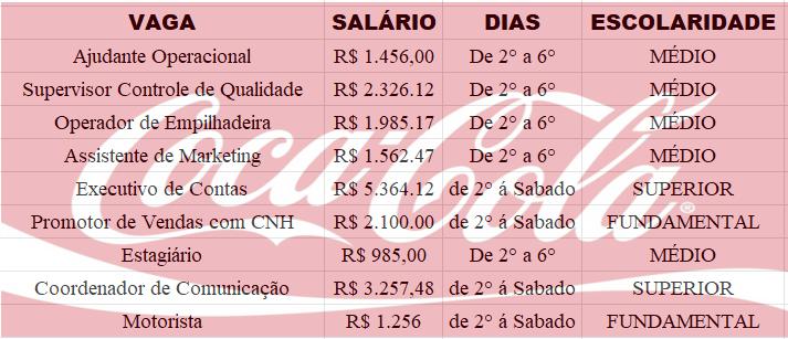 Coca Cola abre inscrições com 1.500 vagas para nível médio, superior e fundamental pelo país