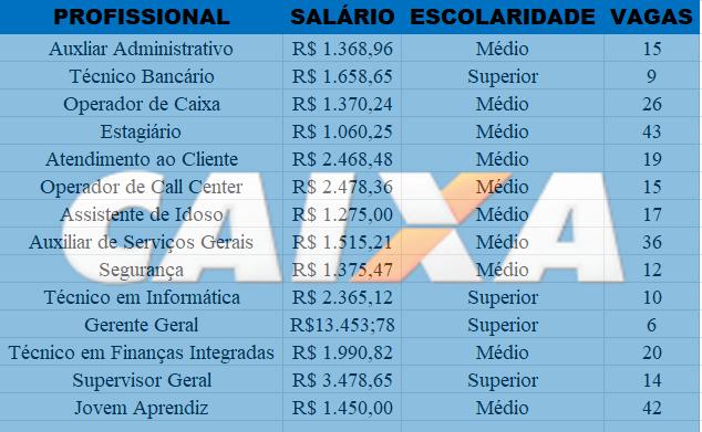 Concurso Caixa Federal 2019 – Inscrições, Níveis Médio e Superior Salários até R$ 13.453,78