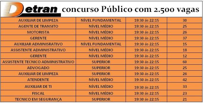 Concurso Público DETRAN 2019 Tem Edital Para Nível Médio – Remuneração Salarial Até R$ 5.269,65!
