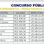 SESC abre Concurso Público 2019 com salário de R$1.269,36 á R$2.365,36 + Benefícios. Inscrições Abertas!