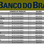 Concurso Banco do Brasil 2019 – Fundamental, Médio e Superior com Salários até 16.236.42.