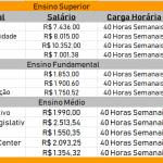 Edital Concurso Detran 2019: Remuneração Inicial de R$ 1.350,00 até R$ 10.352,00